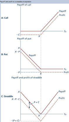 Theta decay options strategy