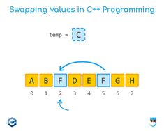 Swapping value in C - C Programming - Ideas of C Programming #cprogramming #cprogram - Learn C with the help of example of swapping value #cpp #swapping #cplusplus #programming The C Programming Language, Learn Programming, Programming Languages, Control Flow, Learn C, Feedback For Students, Career Options, Sql Server, Mobile Application