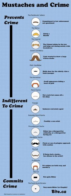 Fits right into this cateogry: Mustaches and Crime