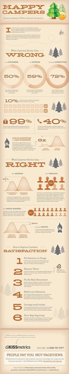Happy Campers: Customer Satisfaction & What it Means for Your Business. Tips to Improve #customersatisfaction