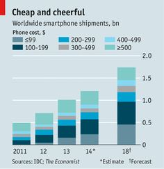 The rise of the cheap smartphone. worldwide smartphone shipments. Wiko is not alone. In both rich countries and poor ones, cheaper smartphone brands are making inroads. Demand for pricey phones, mainly in developed economies, is slowing, but that for less expensive devices is booming. People buying their first smartphones today, perhaps to replace a basic handset, care less about the brand and more about price than the richer, keener types of a few years ago.
