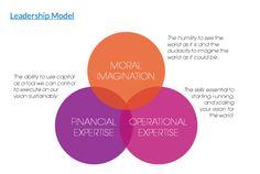 #leadership model