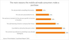 Reason a mobile ad made consumers make a purchase
