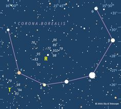 Corona Borealis. The alpha star is also known as Alphekka or Gemma. T Coronae Borealis is the Blaze Star, a recurrent nova. R Coronae Borealis is an unusual variable star. The italic numbers next to stars are their visual magnitudes to the nearest tenth (with the decimal point omitted). North is up and east is left. (Credit: Sky & Telescope)
