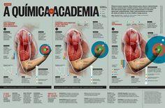 A química da academia - Jorge Oliveira - Superinteressante