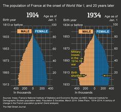 Population shortfalls after WWI, charted. One of WSJ's 100 legacies http://on.wsj.com/1jhWuIT  by @pat_minczeski