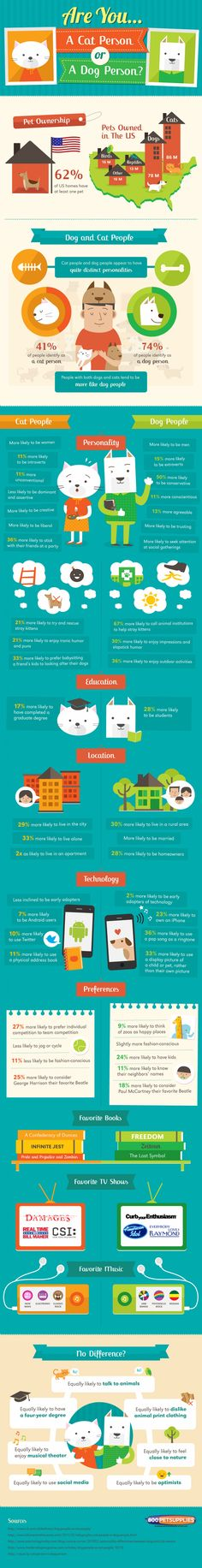 Tweet Tweet Many of us have pets in our homes. Some people prefer dogs and some like cats more. Have you ever wondered what the type of pet you have says about you? Did you know that cat people are more likely to be introverts while dog people are more likely to be trusting? This …