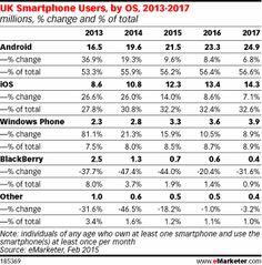 BlackBerry's UK User Base Plummets to Below 1 Million http://www.emarketer.com/Article/BlackBerrys-UK-User-Base-Plummets-Below-1-Million/1012099/2  #blackberry