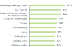 After marketers/advertisers, people age 16-24 are the demographic most likely to use Instagram (9.6% have done so in the previous month). 8.6% of all global students with Internet access surveyed use Instagram at least once a month.