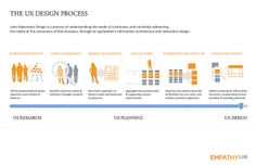 The UX Design Process [INFOGRAPHIC] by netlogician, via Flickr