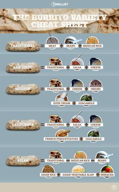 AIN'T NO RICE IN A TRADITIONAL / SAN DIEGO BURRITO. Seriously, it was one of the things that weirded me out about SF when I moved here in '90. //// burrito variety cheat sheet