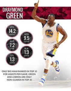 First time All Star Draymond Green