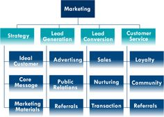 Strategy to win & keep clients #marketing