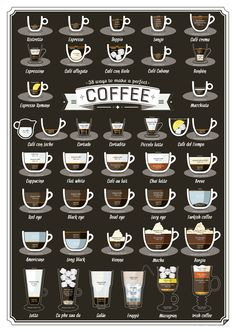 Diagram of different types of coffee