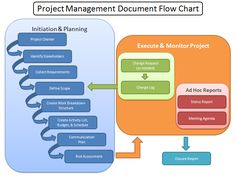 Program Management Process Templates | project management for people that dont want to manage projects ...