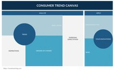 Consumer trends help generate innovative ideas. Trendwatching.com has introduced a tool that can help you convert these consumer trends into ideas for new products or services.  It consists of two sections; analyze and apply. In the analyze section of the canvas you will identify and understand the trend. In the apply section, you will identify the opportunities you can get out of these trends for your business.  #customer #canvas #consumer #trend #template #businessplan #strategy Business Canvas, Basic Needs, Innovative Ideas, Getting Out, Business Planning, Innovation, How To Apply, Trends, Templates