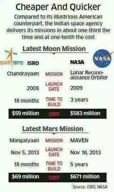 Hats off to our scientists...Mangalyaan...may the ISRO team have more success..