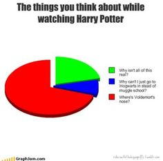 just like harry potter pie charts