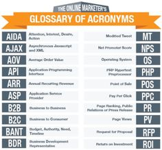 Online Marketer's Glossary of Acronyms