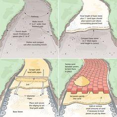 Brick pathway how-to: