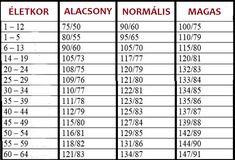Vérnyomás táblázat! 30, 40, 50, 60, 70 év felettiek figyelem!!! Itta táblázat – ennyi a normális, az alacsony és a magas vérnyomás az Ön korában! - MindenegybenBlog Korn, Health Fitness, Lifestyle, Healthy, Health, Fitness, Health And Fitness