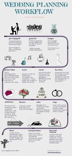 Wedding Planning Simplified! Not sure where to start? Simply follow the arrows on this visual wedding planning checklist and live happily ever :)