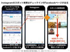 Facebookページ連動のInstagram位置情報を活用する方法 http://yokotashurin.com/sns/instagram-checkin.html