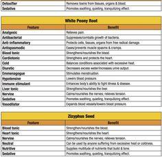 Rohdostaulukko -Superior Tonic Herb Chart, Pure Essence Labs