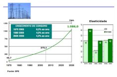 Engenharia Compartilhada - ELETRICIDADE - CRESCIMENTO DO CONSUMO TOTAL BRASIL. 1970-2005-1980-2005-2005-2030 intervalos no gráfico. Fonte EPE. ENGEFROM ENGENHARIA. Engefrom Consultoria Planejamento e Construtora - www.engefrom.eng.br