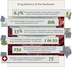 drug statistics southwest USA