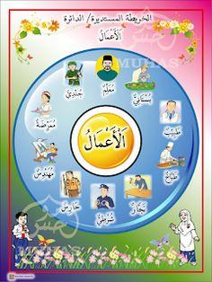 I THINK BAHASA ARAB: PETA I THINK BAHASA ARAB Body Parts Preschool, Arabic Alphabet For Kids, Verb Forms, Class Class, Islam For Kids, Arabic Lessons, Arabic Language, Learning Arabic, Teaching Kids