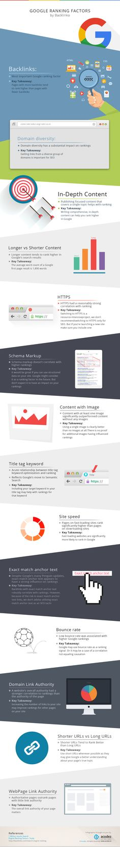 #Infographics: #Google Ranking Factors by @Backlinko