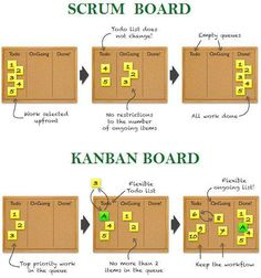 Business infographic : What is Scrumban? (Scrum Kanban).