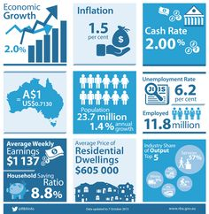 Another cracking infographic from the RBA giving a good snapshot of the economy #SMSF
