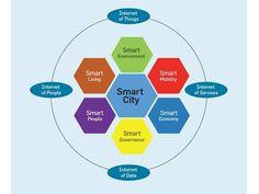 Smart Cities Smart Project, Smart City, Smart Design, Urban Planning, Smart People, Cities, Happy Healthy, Buildings, Future