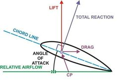 CENTRE OF PRESSURE (CP) (Aerodynamics)