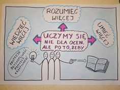 Zdjęcie użytkownika Iwona Szyszka. Languages Online, Foreign Languages, Bullying, Hand Lettering, High School, Study, Teacher, Journal, Education