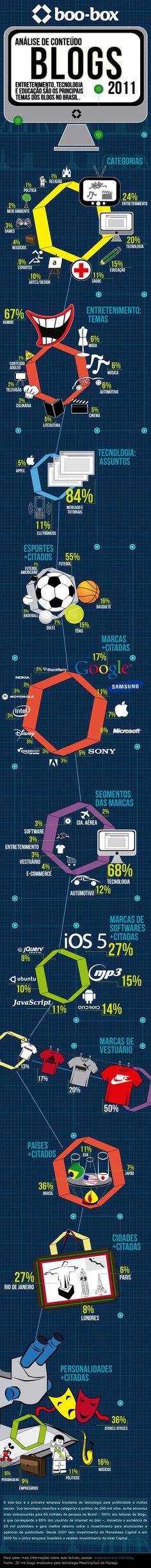Um infográfico revelador sobre o conteúdo dos blogs no Brasil.