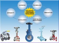Microfinish Valves Inc is the best Industrial Valve Manufacturers in Houston, Texas - USA. We are manufacturer of high quality industrial valves for the global energy and process industries with over 40 years of experience
