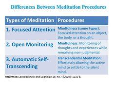 Differences between Mindfulness Meditation & Transcendental Meditation.