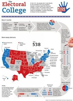 Edutech for Teachers » Blog Archive » The Electoral College Infographic Government Lessons, Teaching Government, State Government, Teaching Social Studies, Teaching History, College Teaching, History Education, History Activities, Primary Teaching