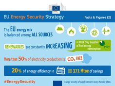 Having a secure supply of energy is crucial for the well-being of citizens and the economy. In Europe, the European Union works to ensure that energy supplies are uninterrupted and energy prices remain stable. http://ec.europa.eu/energy/security_of_supply_en.htm