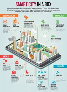 Smart Cities are becoming more prevalent as technology is upgraded. I think this is important, because smart cities can be monitored better, and helps the city run smoother. Sustainable City, Sustainable Architecture, Villa Architecture, Futuristic Architecture, Plan Maestro, Innovation, Eco City, Genius Loci, Plakat Design