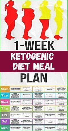 Here we will propose you a broadly famous 7 day diet plan that's ketogenic and acts amazing on your well-being. It is based on reduction of their replacement and carbohydrates with fats. Diabetic Diet Meal Plan, 7 Day Diet Plan, Diet Meal Plans To Lose Weight, Best Keto Diet, Ketogenic Diet Meal Plan, Ketogenic Diet For Beginners, Diets For Beginners, Keto Diet Plan, Ketogenic Recipes