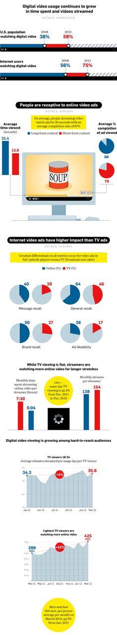 les vidéonautes sont plus réceptifs à la réclame 2.0: les personnes visionnant du contenu en streaming sont soumises en moyenne à 20 secondes de publicité et sont 88% à regarder ces dernières en entier