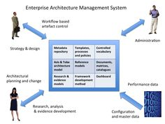 As a Architect, what is the scope and relevancy of doing an MBA?