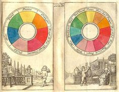 The Creation of Color in Eighteenth-Century Europe by Sarah Lowengard. These color circles, from a 1708 edition, are the earliest published examples of Newton-style color circles in an artist's manual. #art #colors