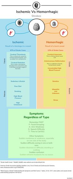 Ischemic Vs Hemorrhagic Strokes - by Van Merrill [Infographic]