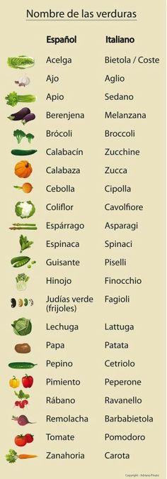 Spanish Words, Spanish Phrases, Learn Italian Language, Learn To Speak Italian, Learn A New Language, Spanish Language, Italian Grammar, Italian Vocabulary, Italian Words