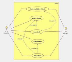 Uml Diagrams For Library Management System with descriptions.Activity diagram is one of the important uml diagram which describes the flow of activity. The Sims, Sims 3, State Diagram, Activity Diagram, Use Case, Planer, Engineering, Management, Relationship